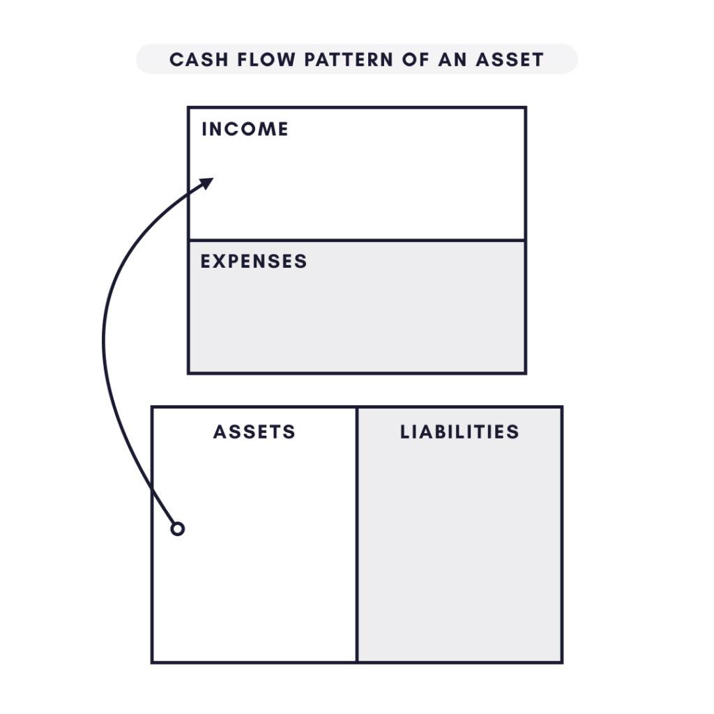 Assets vs. Liabilities
